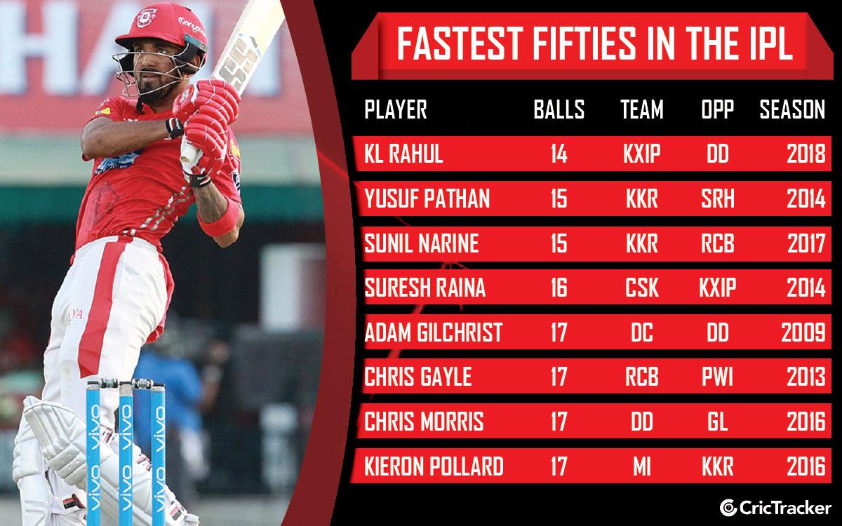 Fastest Half Century in IPL