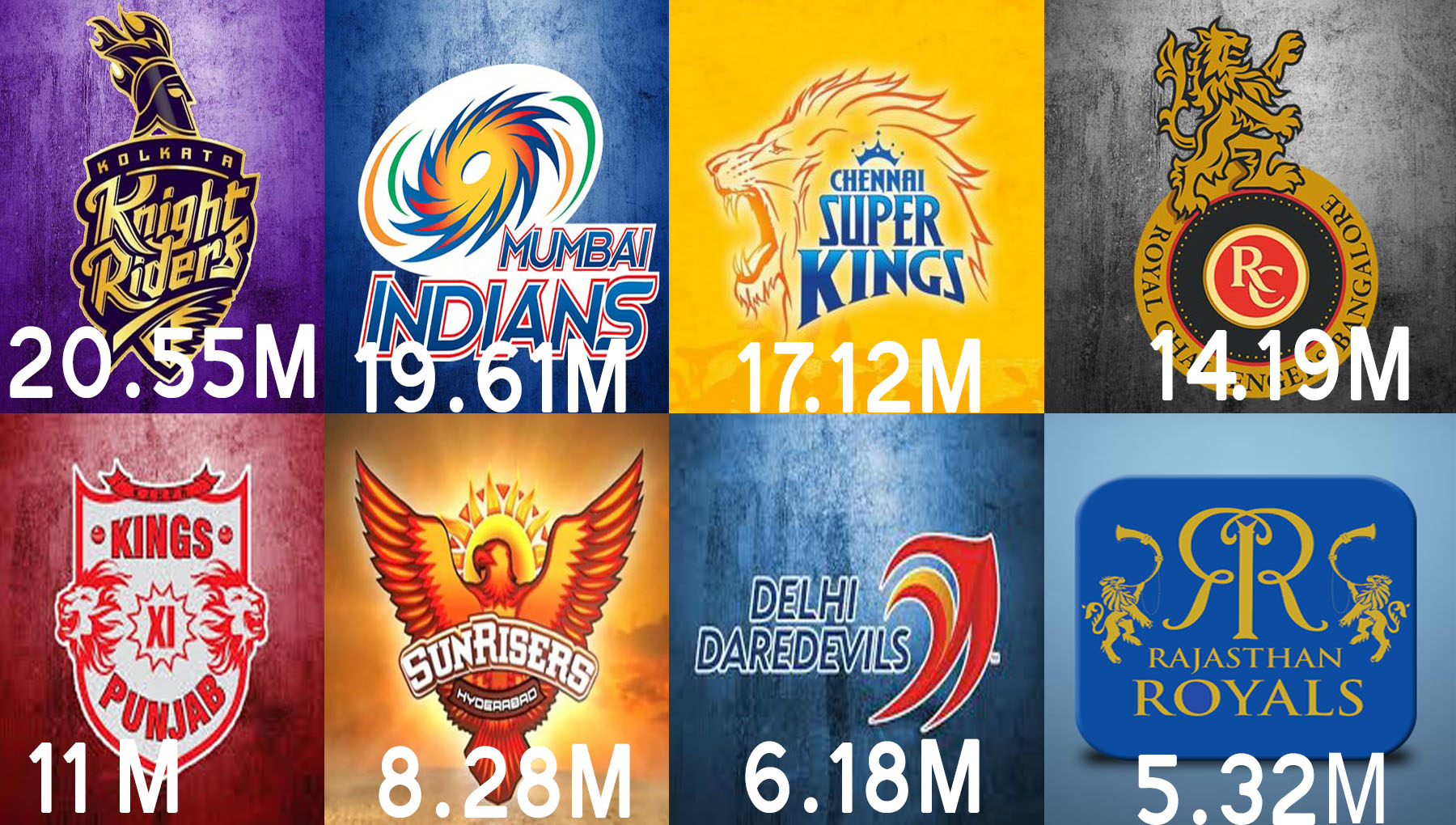 Which IPL Team has Most Fans in 2020